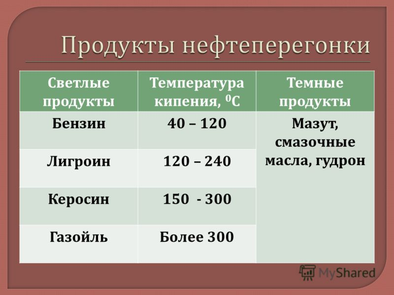Светлые продукты Температура кипения, 0 С Темные продукты Бензин 40 – 120 Мазут, смазочные масла, гудрон Лигроин 120 – 240 Керосин 150 - 300 Газойль Более 300