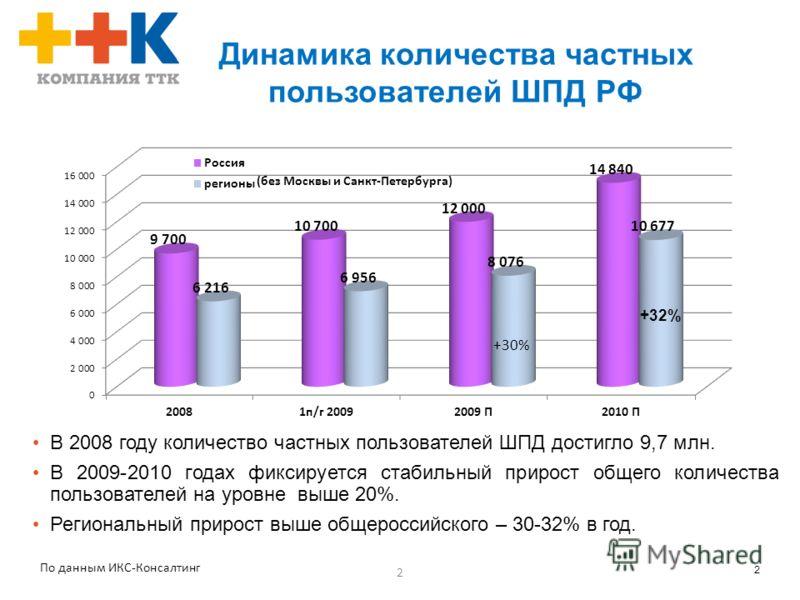2 2 Динамика количества частных пользователей ШПД РФ В 2008 году количество частных пользователей ШПД достигло 9,7 млн. В 2009-2010 годах фиксируется стабильный прирост общего количества пользователей на уровне выше 20%. Региональный прирост выше общ