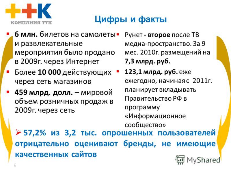 6 Цифры и факты 6 млн. билетов на самолеты и развлекательные мероприятия было продано в 2009г. через Интернет Более 10 000 действующих через сеть магазинов 459 млрд. долл. – мировой объем розничных продаж в 2009г. через сеть Рунет - второе после ТВ м