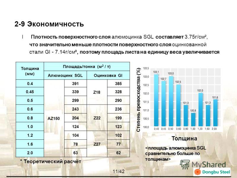 10/42 2-8 Улучшенная тепло-отражаемость lУлучшенная тепло-отражаемость благодаря яркой поверхности и особому узору (Spangle) < Сравнение теплопередачи внутри здания > Материал Теплопередача (W/м 2 ) Алюмоцинк SGL (150г/м 2 )65 Оцинковка GI (275г/м 2