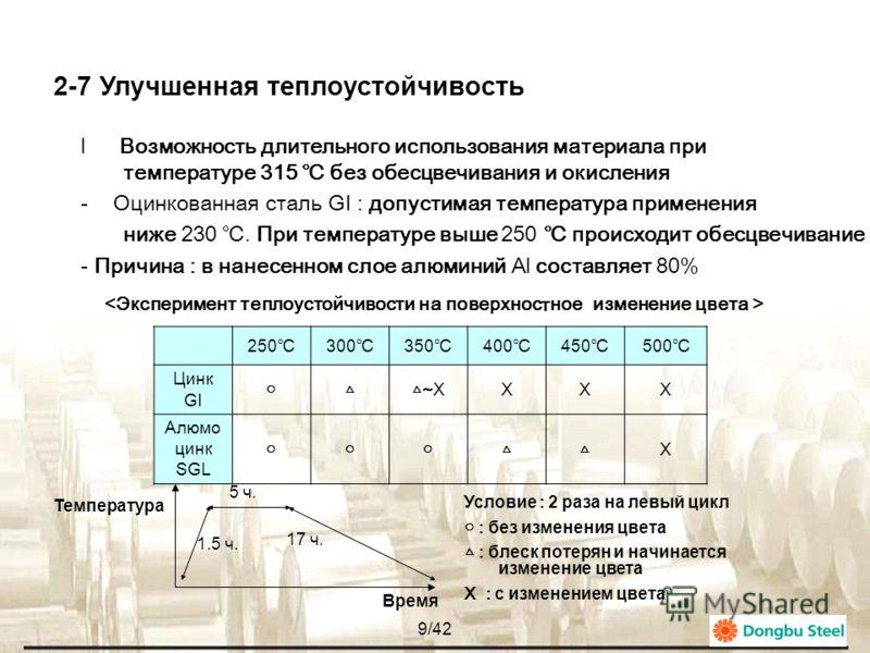 8/42 * Таблица сравнения массы нанесенного слоя Частицы цинка Цилиндрические участки покрытия с частицами цинка быстро окисляются, и за короткий срок слой полностью исчезает Оцинковка GI Алюмоцинк SGL Z 27AZ 150 Z 22AZ 120 Z 18AZ 100 Z 12- При нанесе