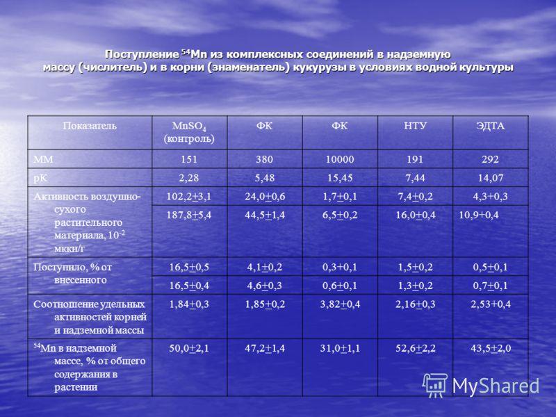 Поступление 54 Мn из комплексных соединений в надземную массу (числитель) и в корни (знаменатель) кукурузы в условиях водной культуры ПоказательМnSО 4 (контроль) ФК НТУЭДТА ММ15138010000191292 рК2,285,4815,457,4414,07 Активность воздушно- сухого раст