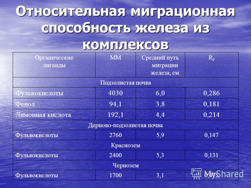 Относительная миграционная способность железа из комплексов Органические лиганды ММСредний путь миграции железа, см RfRf Подзолистая почва Фульвокислоты40306,00,286 Фенол94,13,80,181 Лимонная кислота192,14,40,214 Дерново-подзолистая почва Фульвокисло