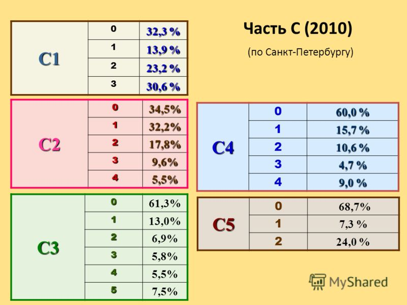 C1 0 32,3 % 1 13,9 % 2 23,2 % 3 30,6 % C2034,5%132,2% 217,8% 39,6% 45,5% C30 61,3%1 13,0% 2 6,9% 3 5,8% 4 5,5% 5 7,5% Часть С (2010) (по Санкт-Петербургу)C4 0 60,0 % 1 15,7 % 2 10,6 % 3 4,7 % 4 9,0 % C5 0 68,7% 1 7,3 % 2 24,0 %