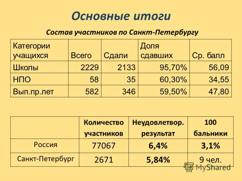 Основные итоги Количество участников Неудовлетвор. результат 100 бальники Россия 770676,4%3,1% Санкт-Петербург 26715,84%9 чел. Категории учащихсяВсегоСдали Доля сдавшихСр. балл Школы2229213395,70%56,09 НПО583560,30%34,55 Вып.пр.лет58234659,50%47,80 С