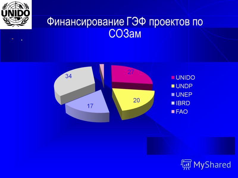 Финансирование ГЭФ проектов по СОЗам -.-.
