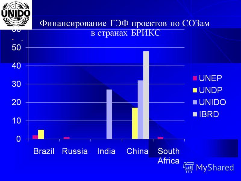 Финансирование ГЭФ проектов по СОЗам в странах БРИКС -.-.