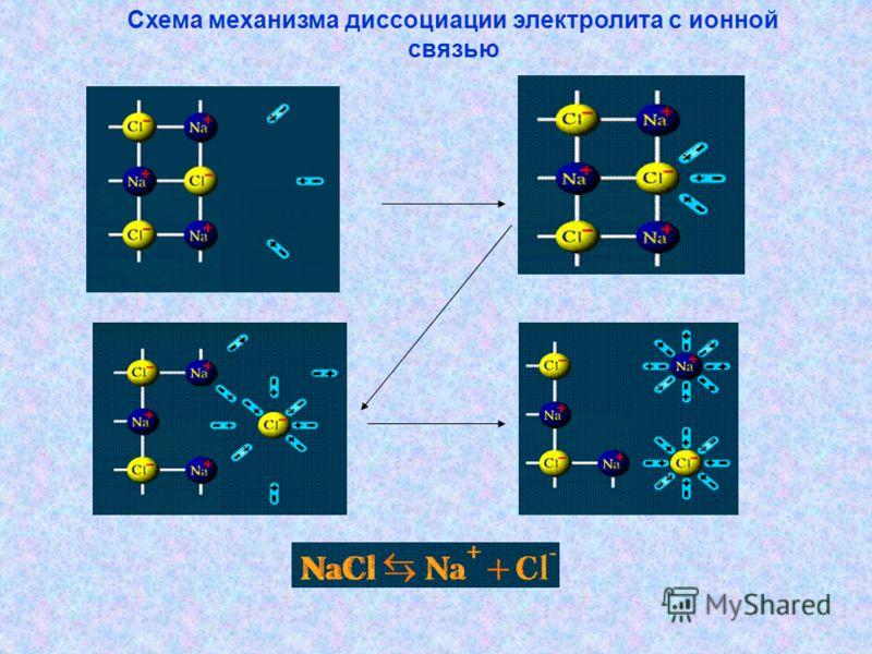 Схема механизма диссоциации электролита с ионной связью