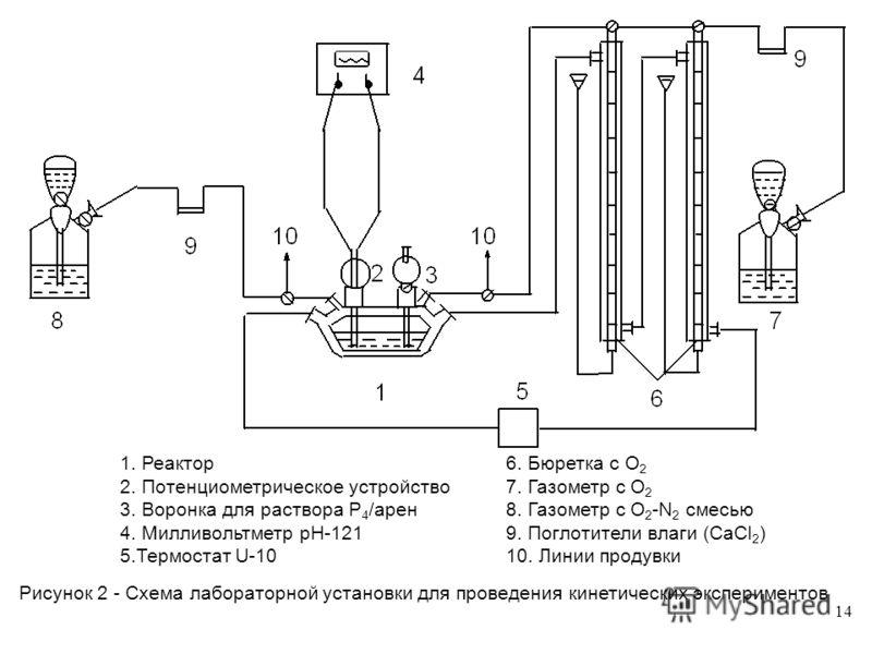 14 1. Реактор6. Бюретка с О 2 2. Потенциометрическое устройство7. Газометр с О 2 3. Воронка для раствора Р 4 /арен8. Газометр с О 2 -N 2 смесью 4. Милливольтметр рН-1219. Поглотители влаги (СаCl 2 ) 5.Термостат U-1010. Линии продувки Рисунок 2 - Схем