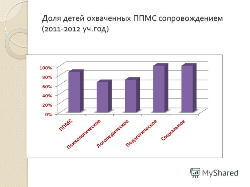 Доля детей охваченных ППМС сопровождением (2011-2012 уч. год )