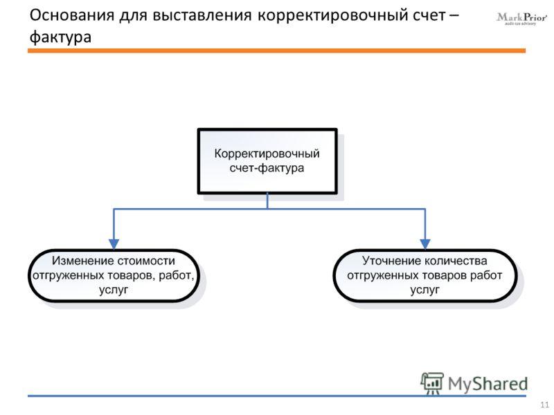 Основания для выставления корректировочный счет – фактура 11