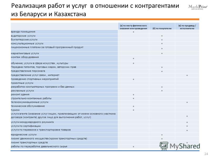 Реализация работ и услуг в отношении с контрагентами из Беларуси и Казахстана 24 (а) по месту фактического оказания или проведения(б) по покупателю (в) по продавцу / исполнителю аренда помещения + аудиторские услуги + бухгалтерские услуги + консульта