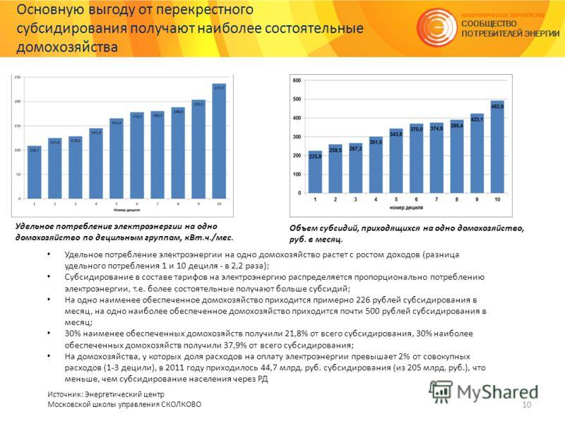 Основную выгоду от перекрестного субсидирования получают наиболее состоятельные домохозяйства 10 НЕКОММЕРЧЕСКОЕ ПАРТНЕРСТВО СООБЩЕСТВО ПОТРЕБИТЕЛЕЙ ЭНЕРГИИ Источник: Энергетический центр Московской школы управления СКОЛКОВО Удельное потребление элект