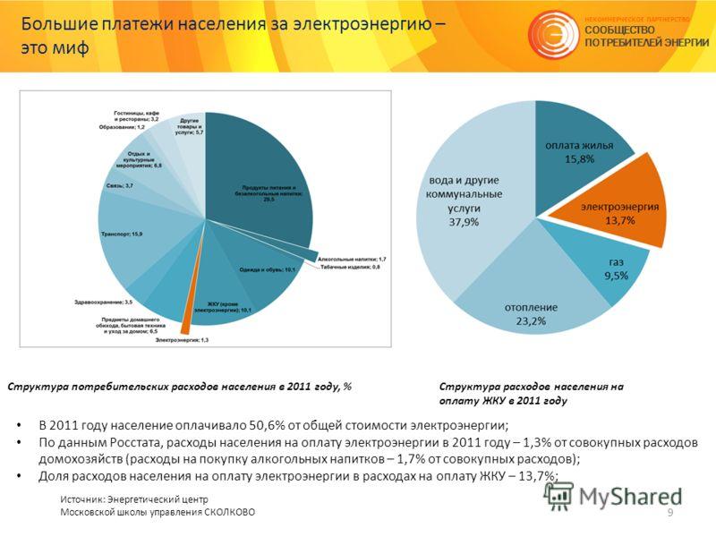 Большие платежи населения за электроэнергию – это миф 9 НЕКОММЕРЧЕСКОЕ ПАРТНЕРСТВО СООБЩЕСТВО ПОТРЕБИТЕЛЕЙ ЭНЕРГИИ Источник: Энергетический центр Московской школы управления СКОЛКОВО Структура потребительских расходов населения в 2011 году, %Структур