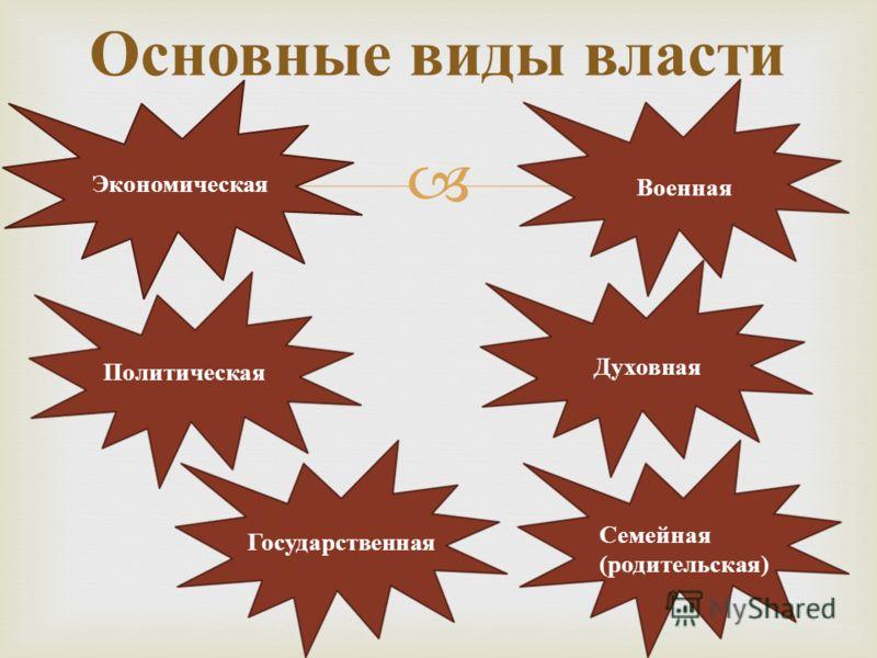 Основные виды власти Экономическая Политическая Военная Духовная Государственная Семейная ( родительская )