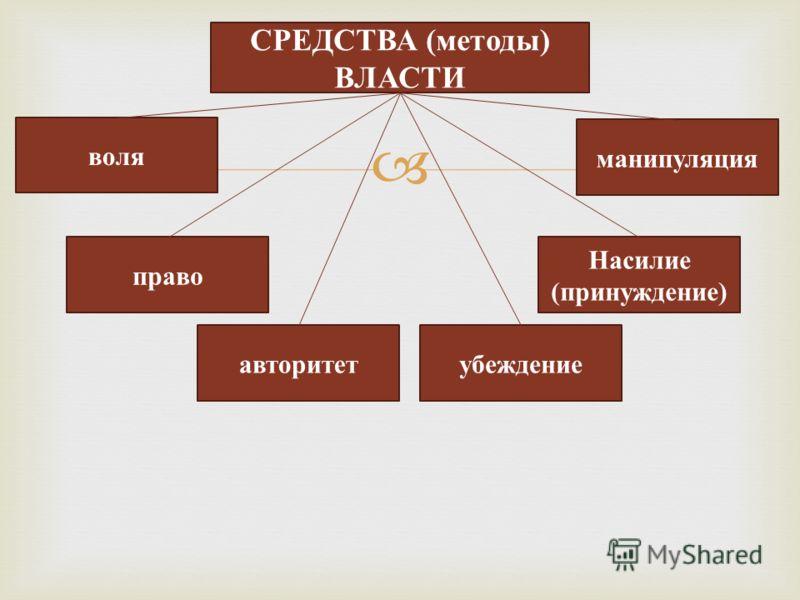 СРЕДСТВА (методы) ВЛАСТИ воля убеждение право манипуляция Насилие (принуждение) авторитет