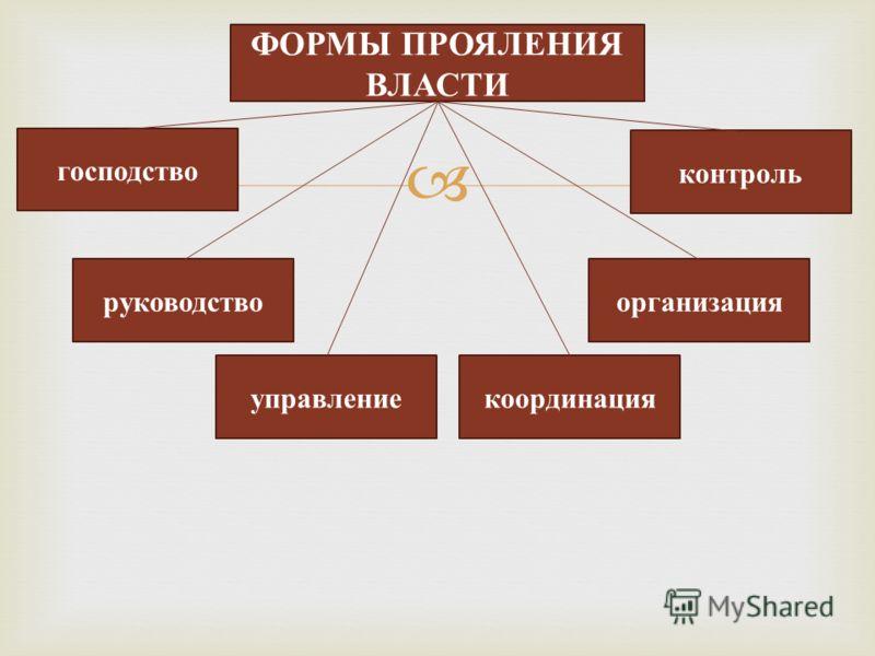 ФОРМЫ ПРОЯЛЕНИЯ ВЛАСТИ господство координация руководство контроль организация управление