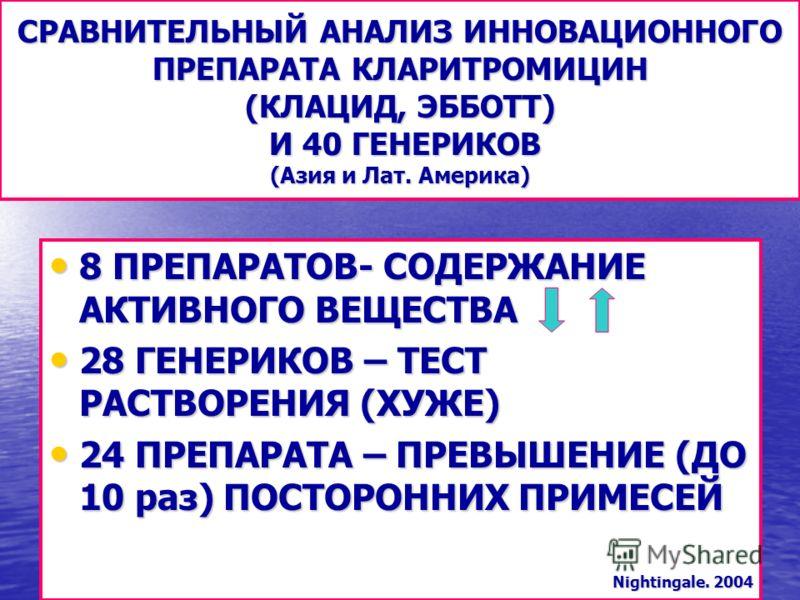 СРАВНИТЕЛЬНЫЙ АНАЛИЗ ИННОВАЦИОННОГО ПРЕПАРАТА КЛАРИТРОМИЦИН (КЛАЦИД, ЭББОТТ) И 40 ГЕНЕРИКОВ (Азия и Лат. Америка) 8 ПРЕПАРАТОВ- СОДЕРЖАНИЕ АКТИВНОГО ВЕЩЕСТВА 8 ПРЕПАРАТОВ- СОДЕРЖАНИЕ АКТИВНОГО ВЕЩЕСТВА 28 ГЕНЕРИКОВ – ТЕСТ РАСТВОРЕНИЯ (ХУЖЕ) 28 ГЕНЕРИ