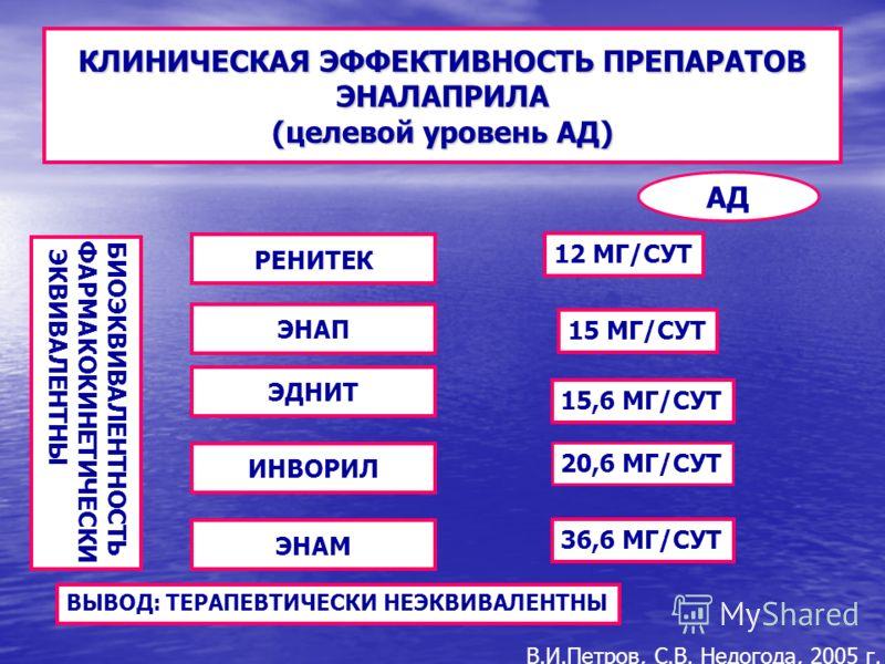 КЛИНИЧЕСКАЯ ЭФФЕКТИВНОСТЬ ПРЕПАРАТОВ ЭНАЛАПРИЛА (целевой уровень АД) БИОЭКВИВАЛЕНТНОСТЬФАРМАКОКИНЕТИЧЕСКИ ЭКВИВАЛЕНТНЫ РЕНИТЕК ЭНАП ЭДНИТ ИНВОРИЛ ЭНАМ АД 12 МГ/СУТ 15 МГ/СУТ 15,6 МГ/СУТ 20,6 МГ/СУТ 36,6 МГ/СУТ ВЫВОД: ТЕРАПЕВТИЧЕСКИ НЕЭКВИВАЛЕНТНЫ В.И