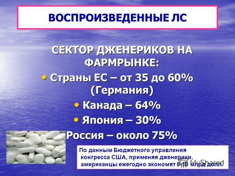 ВОСПРОИЗВЕДЕННЫЕ ЛС СЕКТОР ДЖЕНЕРИКОВ НА ФАРМРЫНКЕ: СЕКТОР ДЖЕНЕРИКОВ НА ФАРМРЫНКЕ: Страны ЕС – от 35 до 60% (Германия) Страны ЕС – от 35 до 60% (Германия) Канада – 64% Канада – 64% Япония – 30% Япония – 30% Россия – около 75% Россия – около 75% По д