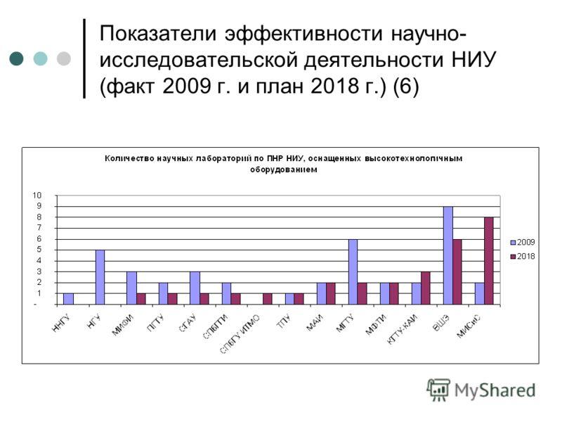 Показатели эффективности научно- исследовательской деятельности НИУ (факт 2009 г. и план 2018 г.) (6)