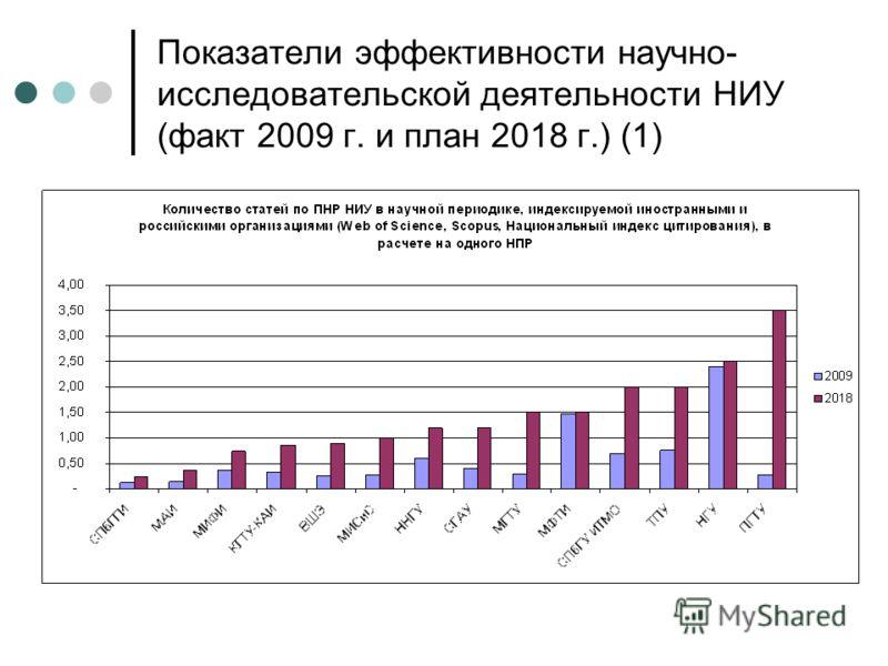 Показатели эффективности научно- исследовательской деятельности НИУ (факт 2009 г. и план 2018 г.) (1)