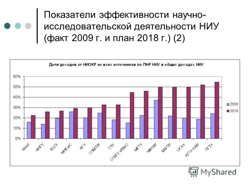 Показатели эффективности научно- исследовательской деятельности НИУ (факт 2009 г. и план 2018 г.) (2)