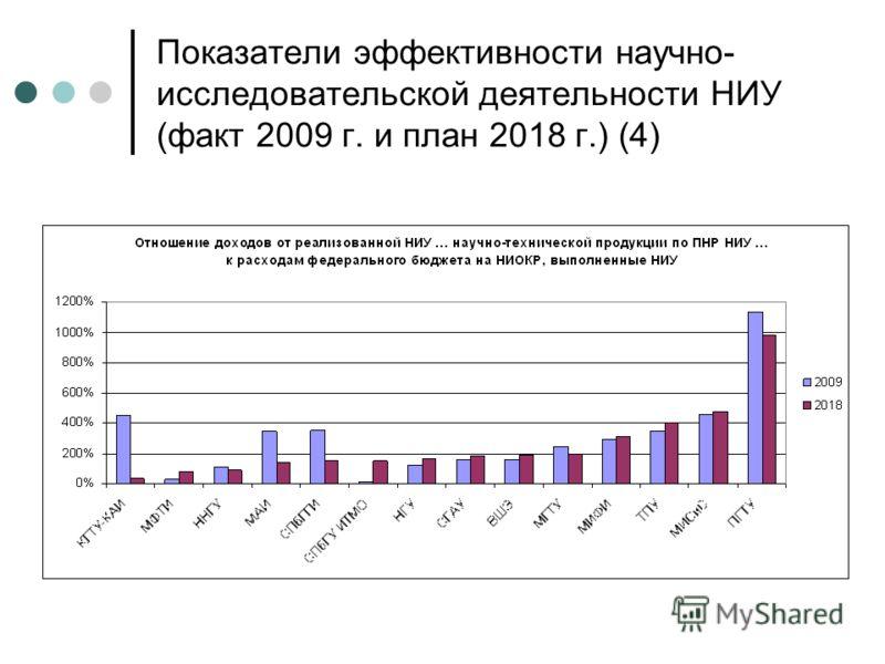 Показатели эффективности научно- исследовательской деятельности НИУ (факт 2009 г. и план 2018 г.) (4)