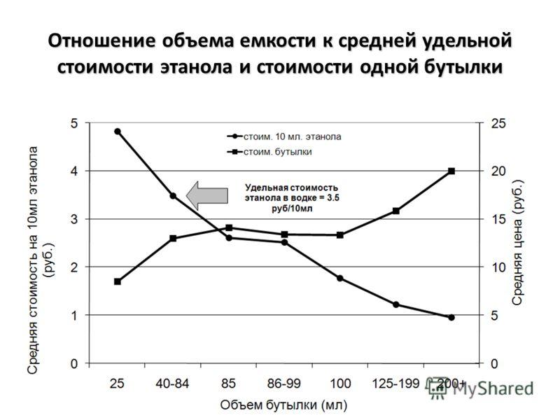 Отношение объема емкости к средней удельной стоимости этанола и стоимости одной бутылки 11