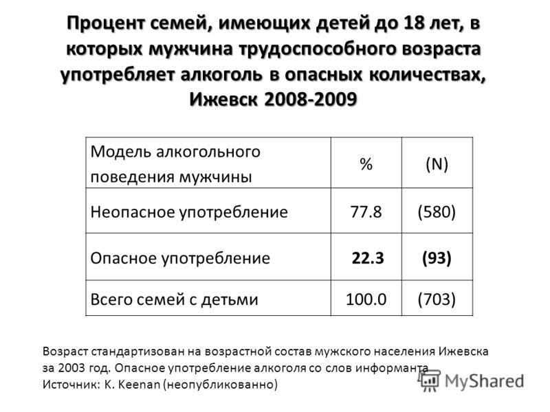 Процент семей, имеющих детей до 18 лет, в которых мужчина трудоспособного возраста употребляет алкоголь в опасных количествах, Ижевск 2008-2009 Модель алкогольного поведения мужчины %(N) Неопасное употребление77.8(580) Опасное употребление 22.3(93) В