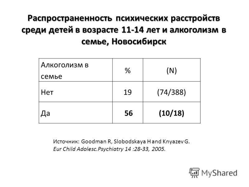 Распространенность психических расстройств среди детей в возрасте 11-14 лет и алкоголизм в семье, Новосибирск Алкоголизм в семье %(N) Нет19(74/388) Да 56(10/18) Источник: Goodman R, Slobodskaya H and Knyazev G. Eur Child Adolesc.Psychiatry 14 :28-33,