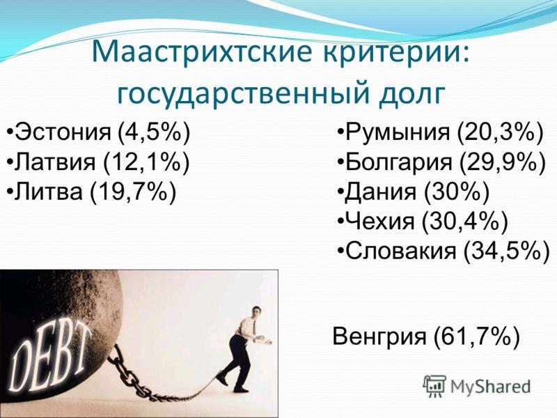 Маастрихтские критерии: государственный долг Эстония (4,5%) Латвия (12,1%) Литва (19,7%) Румыния (20,3%) Болгария (29,9%) Дания (30%) Чехия (30,4%) Словакия (34,5%) Венгрия (61,7%)