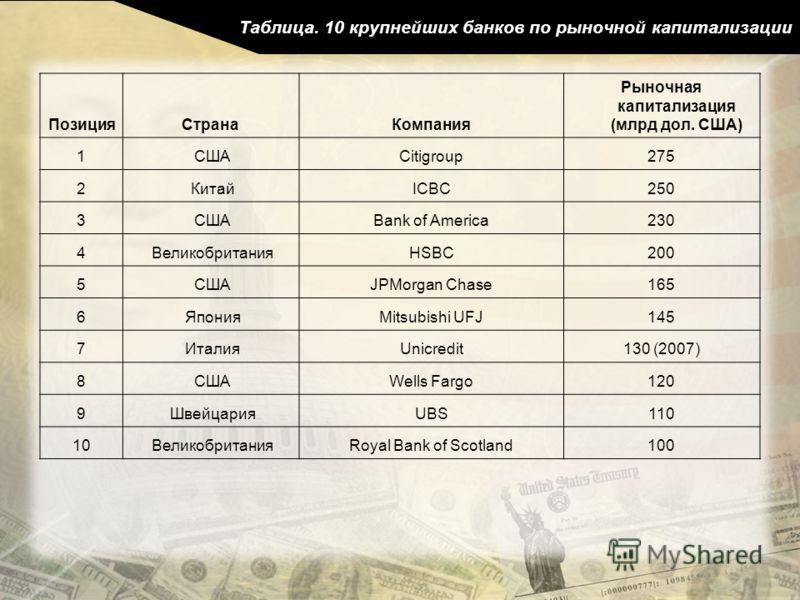 Таблица. 10 крупнейших банков по рыночной капитализации ПозицияСтранаКомпания Рыночная капитализация (млрд дол. США) 1 СШАCitigroup275 2 КитайICBC250 3 СШАBank of America230 4 ВеликобританияHSBC200 5 СШАJPMorgan Chase165 6 ЯпонияMitsubishi UFJ145 7 И