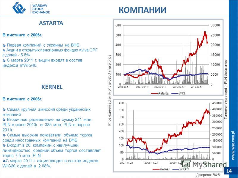 14 ASTARTA В листинге с 2006г. Первая компаний с Украины на ВФБ. Акции в открытых пенсионных фондах Aviva OPF с долей - 5.5%. С марта 2011 г. акции входят в состав индекса mWIG40. KERNEL В листинге с 2006г. Самая крупная эмиссия среди украинских комп
