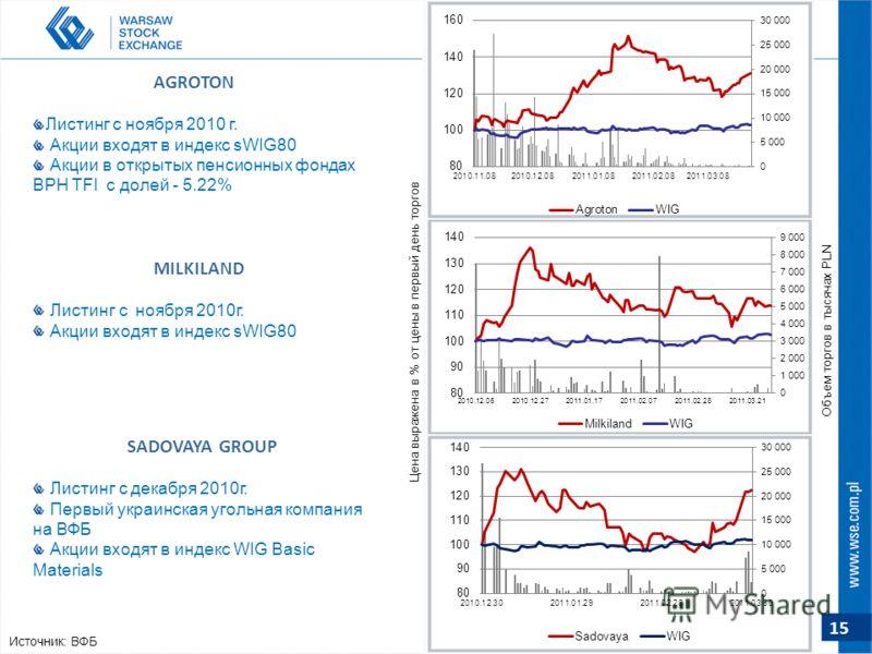 15 AGROTON Листинг с ноября 2010 г. Акции входят в индекс sWIG80 Акции в открытых пенсионных фондах BPH TFI с долей - 5.22% SADOVAYA GROUP Листинг с декабря 2010г. Первый украинская угольная компания на ВФБ Акции входят в индекс WIG Basic Materials M