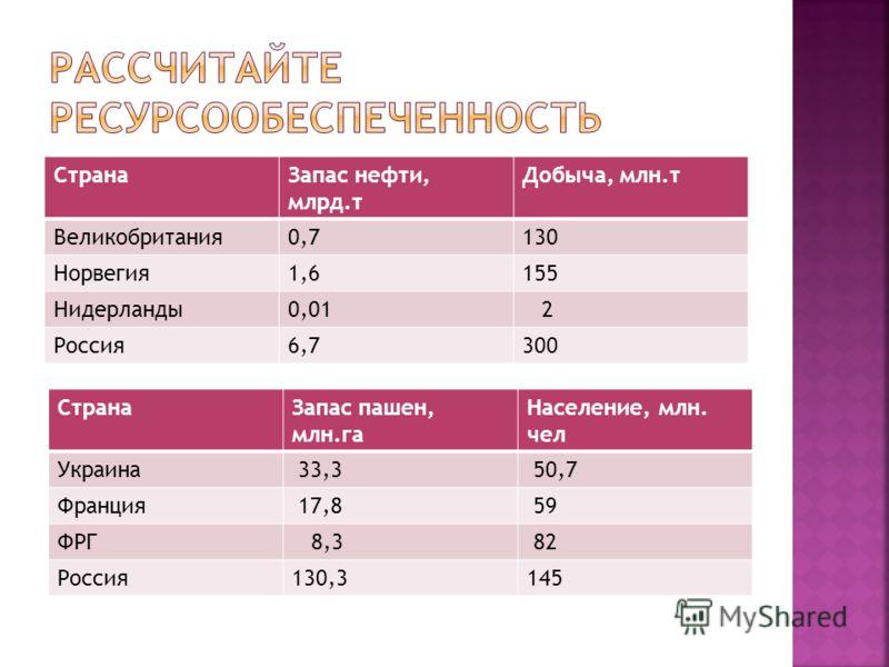 СтранаЗапас нефти, млрд.т Добыча, млн.т Великобритания0,7130 Норвегия1,6155 Нидерланды0,01 2 Россия6,7300 СтранаЗапас пашен, млн.га Население, млн. чел Украина 33,3 50,7 Франция 17,8 59 ФРГ 8,3 82 Россия130,3145