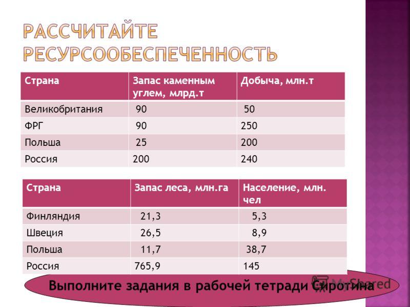 СтранаЗапас каменным углем, млрд.т Добыча, млн.т Великобритания 90 50 ФРГ 90250 Польша 25200 Россия200240 Выполните задания в рабочей тетради Сиротина СтранаЗапас леса, млн.гаНаселение, млн. чел Финляндия 21,3 5,3 Швеция 26,5 8,9 Польша 11,7 38,7 Рос