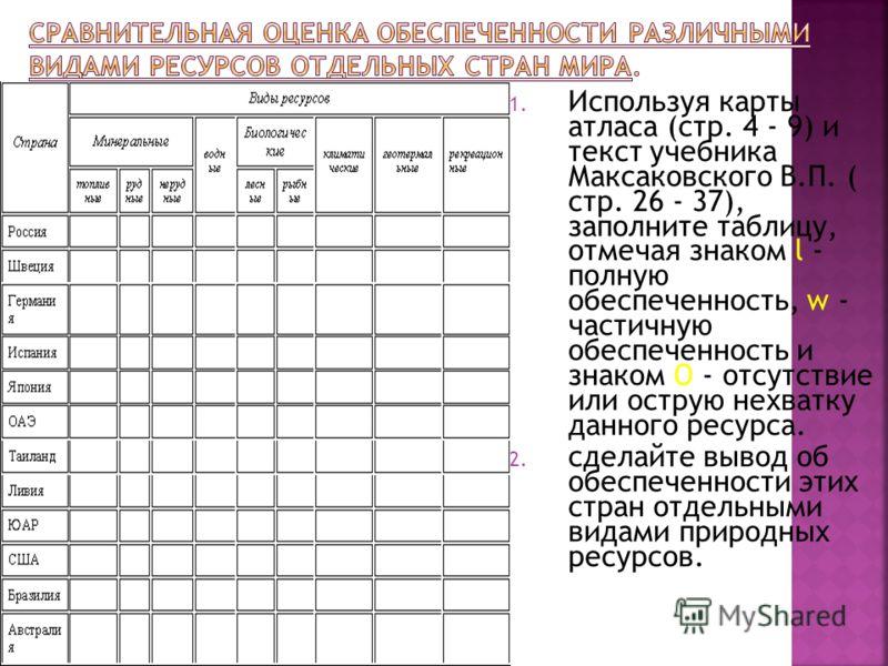 1. Используя карты атласа (стр. 4 - 9) и текст учебника Максаковского В.П. ( стр. 26 - 37), заполните таблицу, отмечая знаком l - полную обеспеченность, w - частичную обеспеченность и знаком О - отсутствие или острую нехватку данного ресурса. 2. сдел