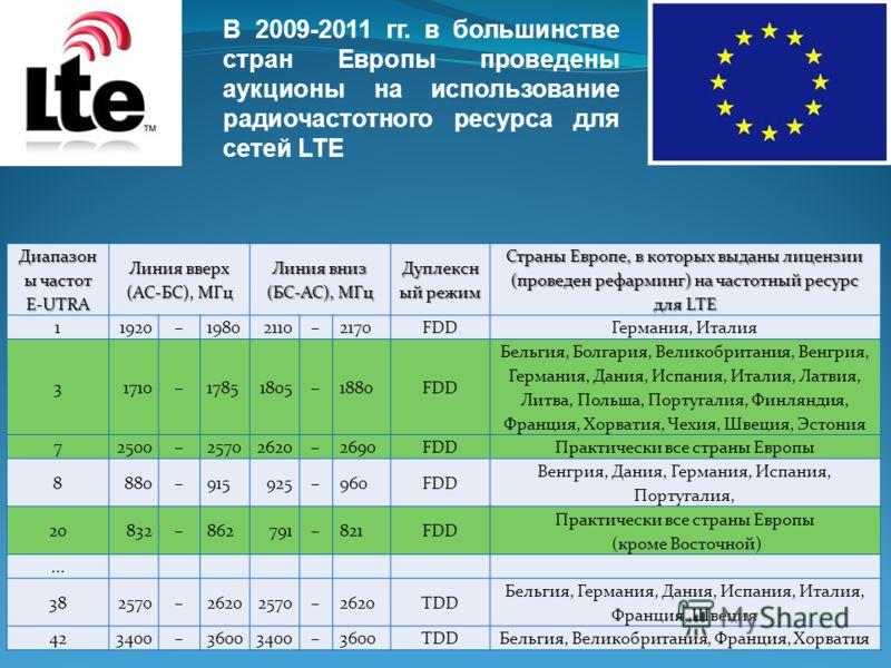 В 2009-2011 гг. в большинстве стран Европы проведены аукционы на использование радиочастотного ресурса для сетей LTE Диапазон ы частот E UTRA Линия вверх (АС-БС), МГц Линия вниз (БС-АС), МГц Дуплексн ый режим Страны Европе, в которых выданы лицензии