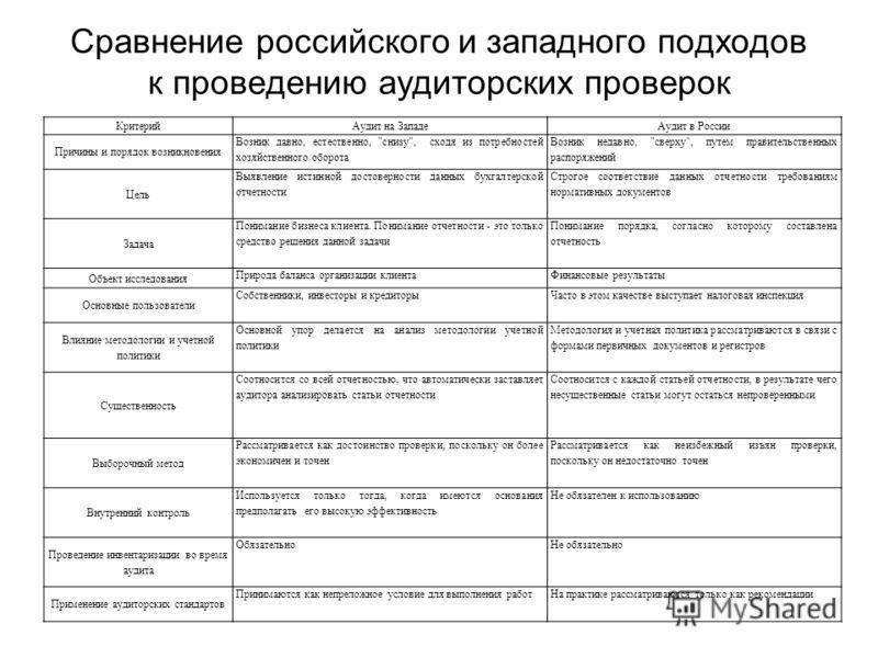 КритерийАудит на ЗападеАудит в России Причины и порядок возникновения Возник давно, естественно,