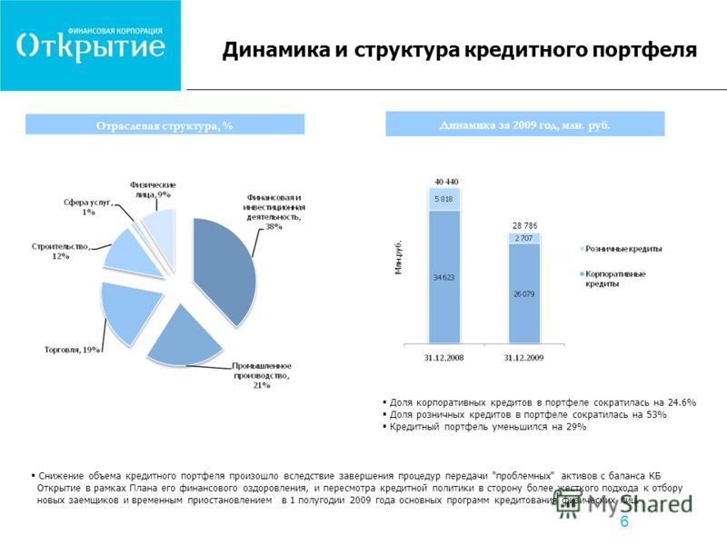 6 Динамика и структура кредитного портфеля Снижение объема кредитного портфеля произошло вследствие завершения процедур передачи