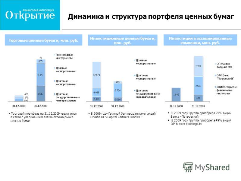 Динамика и структура портфеля ценных бумаг Торговые ценные бумаги, млн. руб. Инвестиционные ценные бумаги, млн. руб. Инвестиции в ассоциированные компании, млн. руб. Торговый портфель на 31.12.2009 увеличился в связи с увеличением активности на рынке