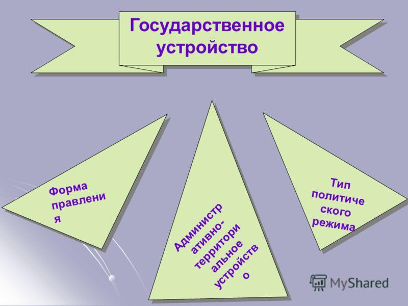 Государственное устройство Тип политиче ского режима Администр ативно- территори альное устройств о Форма правлени я