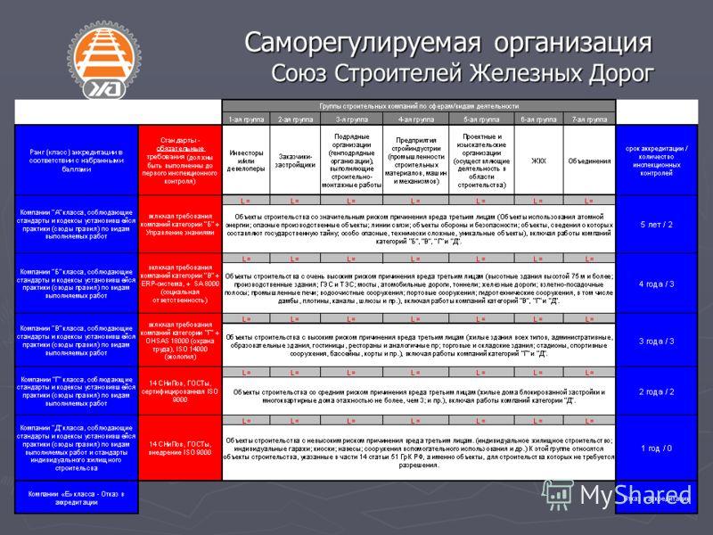 Саморегулируемая организация Союз Строителей Железных Дорог