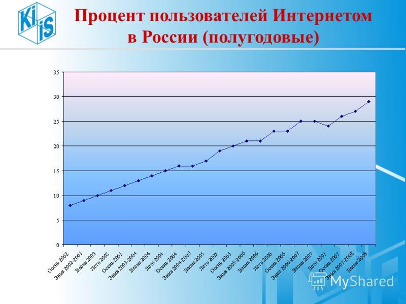 Процент пользователей Интернетом в России (полугодовые)