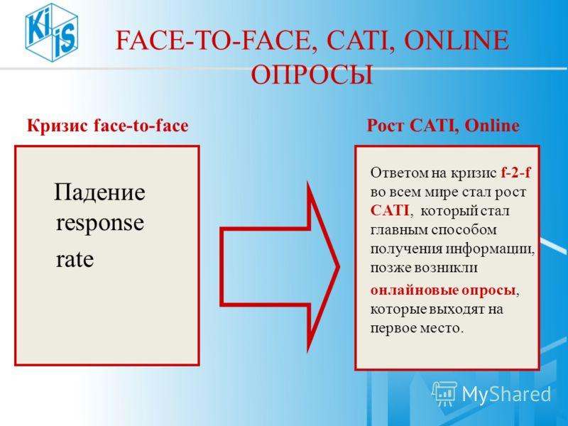 FACE-TO-FACE, CATI, ONLINE ОПРОСЫ Падение response rate Ответом на кризис f-2-f во всем мире стал рост CATI, который стал главным способом получения информации, позже возникли онлайновые опросы, которые выходят на первое место. Рост CATI, OnlineКризи
