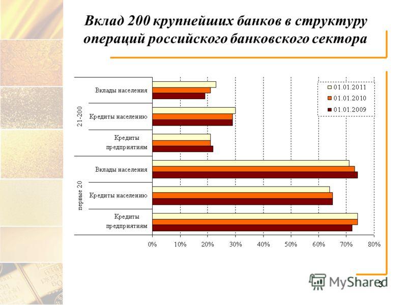 3 Вклад 200 крупнейших банков в структуру операций российского банковского сектора