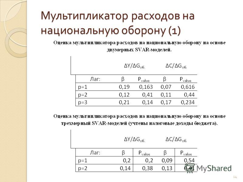 Мультипликатор расходов на национальную оборону (1) 14