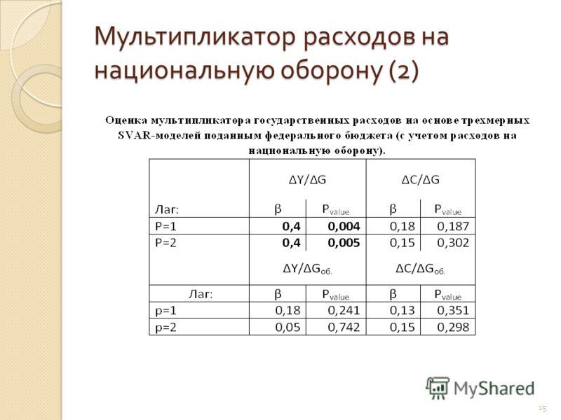 Мультипликатор расходов на национальную оборону (2) 15