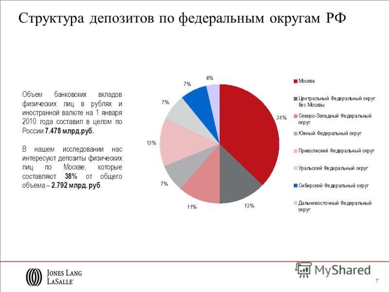 7 Структура депозитов по федеральным округам РФ Объем банковских вкладов физических лиц в рублях и иностранной валюте на 1 января 2010 года составил в целом по России 7.478 млрд.руб. В нашем исследовании нас интересуют депозиты физических лиц по Моск